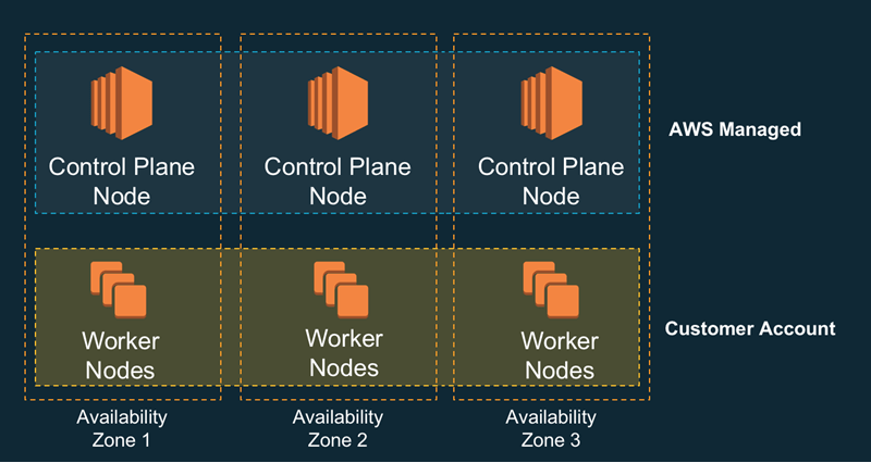 Ten things to know about Kubernetes on Amazon (EKS): First