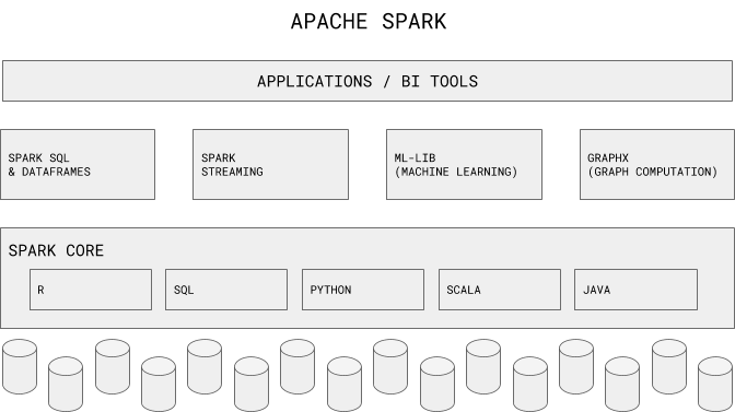 Spark takes this concept tothe next level with the following components