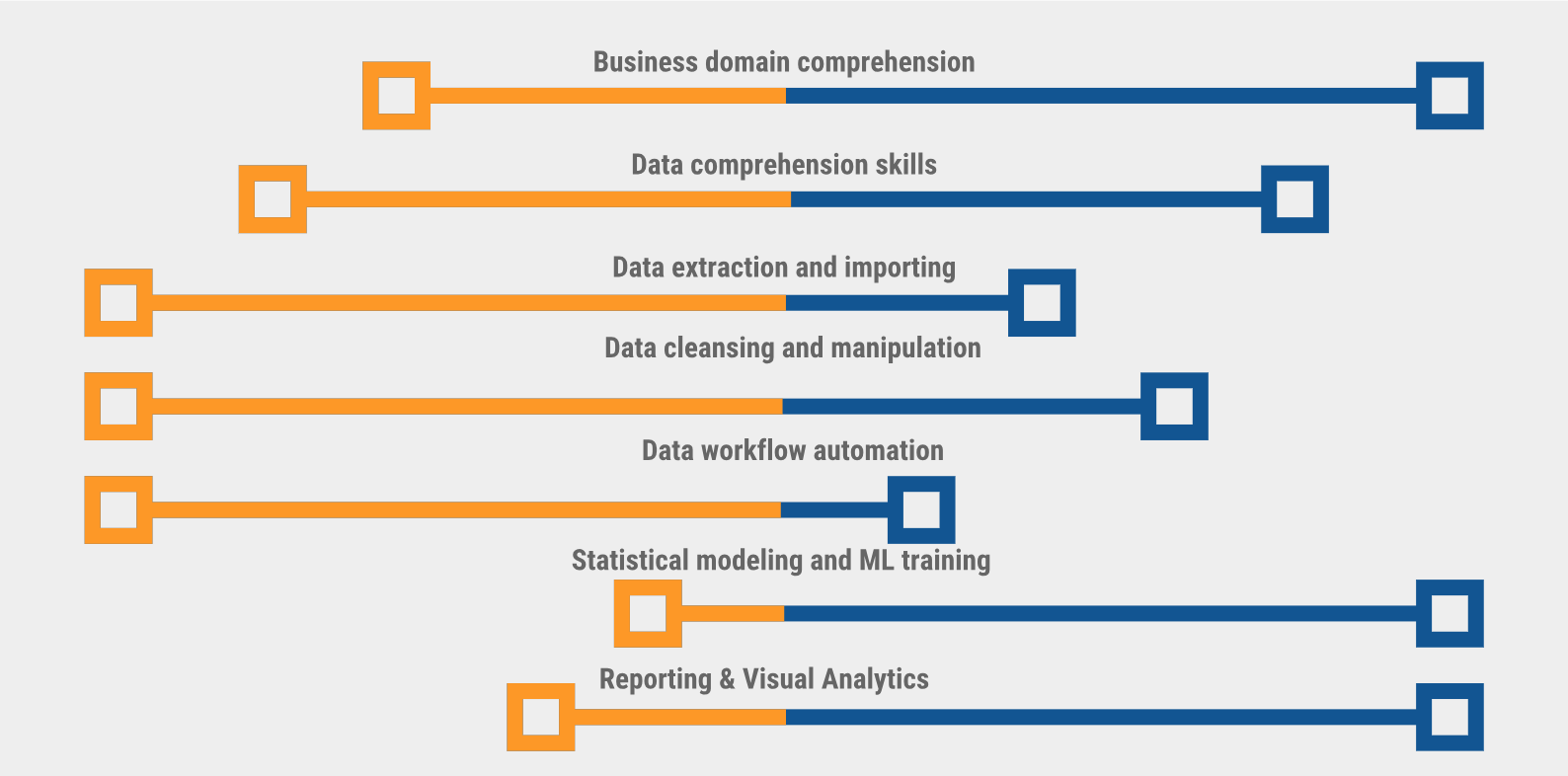 The Data Science Myth is not about Data Scientists