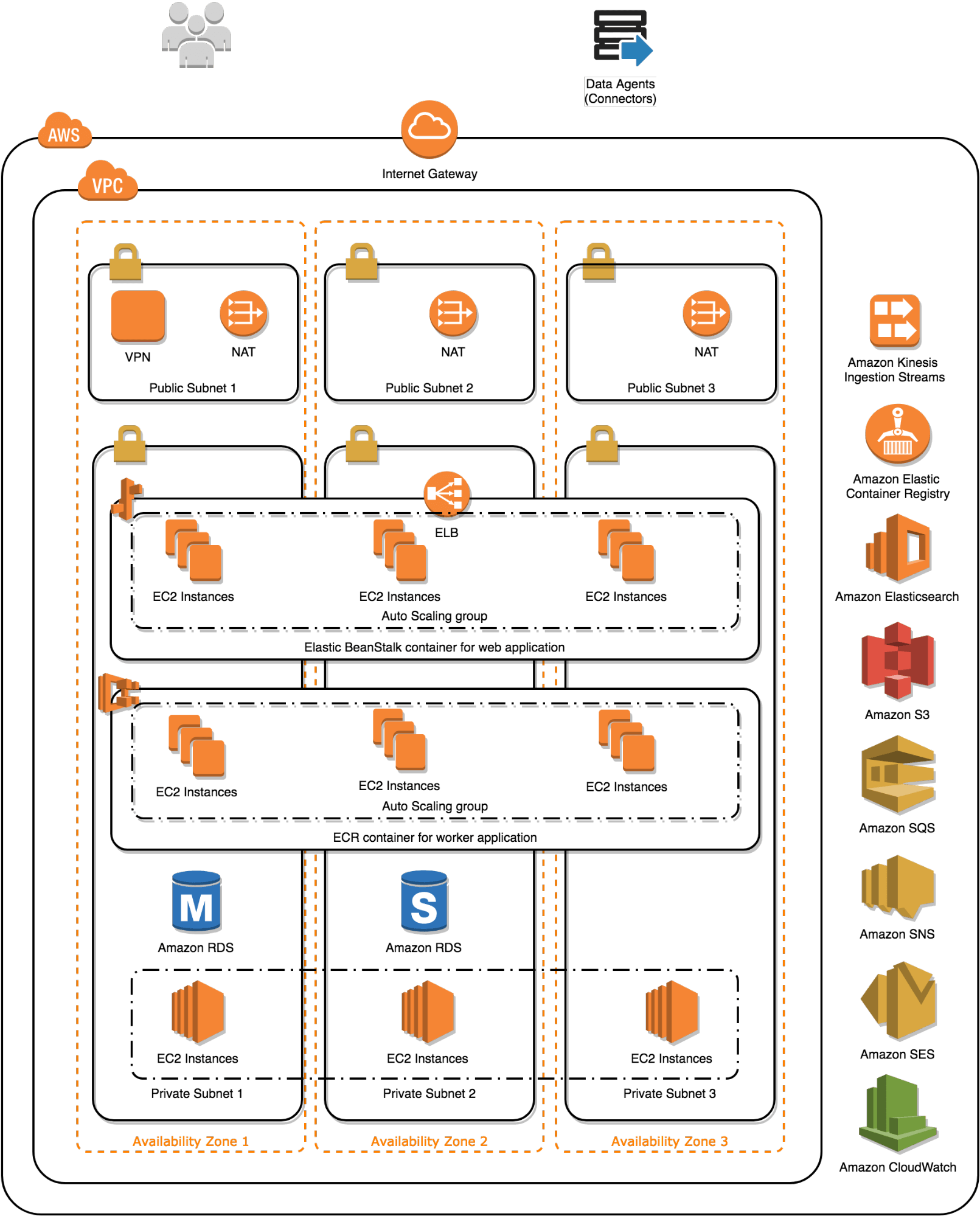 Figure 2: Data Services Deployment