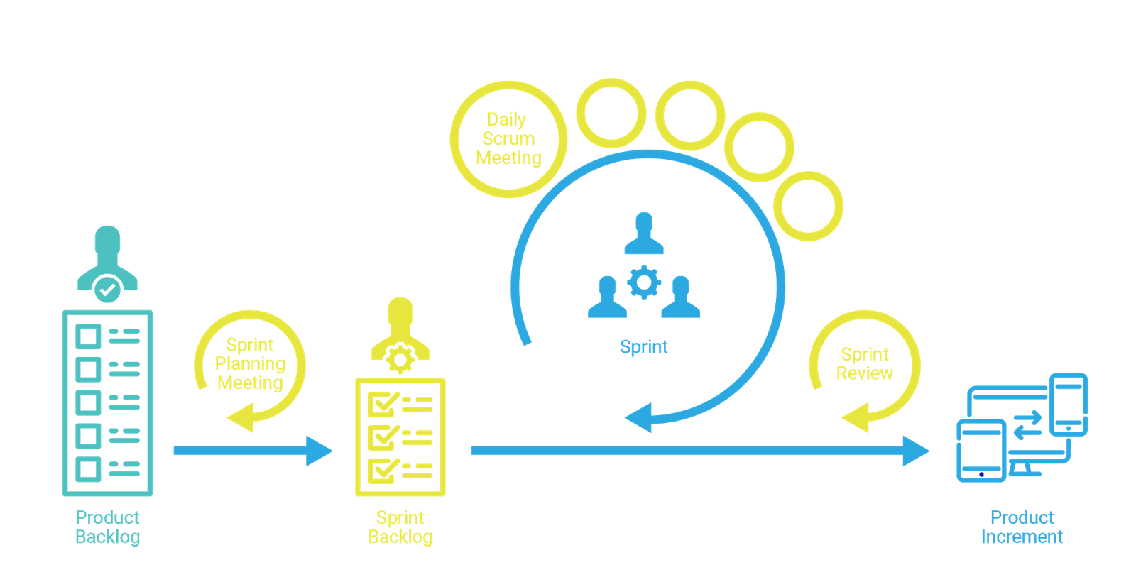 Bekitzur: What is Scrum and how to use it in your development process: Scrum-master, Sprints, Backlog, Scrum Meetings, Burndown, Sprint Velocity and much more.
